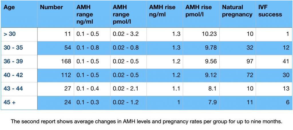 AMH مقابل معدلات الحمل الطبيعية على مدى 9 أشهر